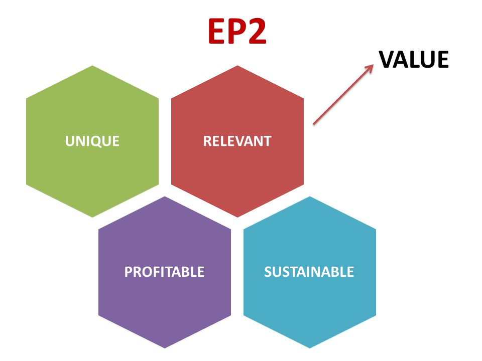 EP2 RELEVANTUNIQUEPROFITABLESUSTAINABLE VALUE