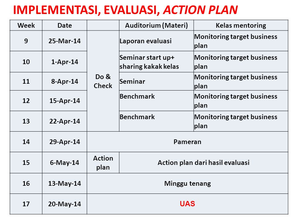 Date Auditorium (Materi)Kelas mentoring 925-Mar-14 Do & Check Laporan evaluasi Monitoring target business plan 101-Apr-14 Seminar start up+ sharing ka
