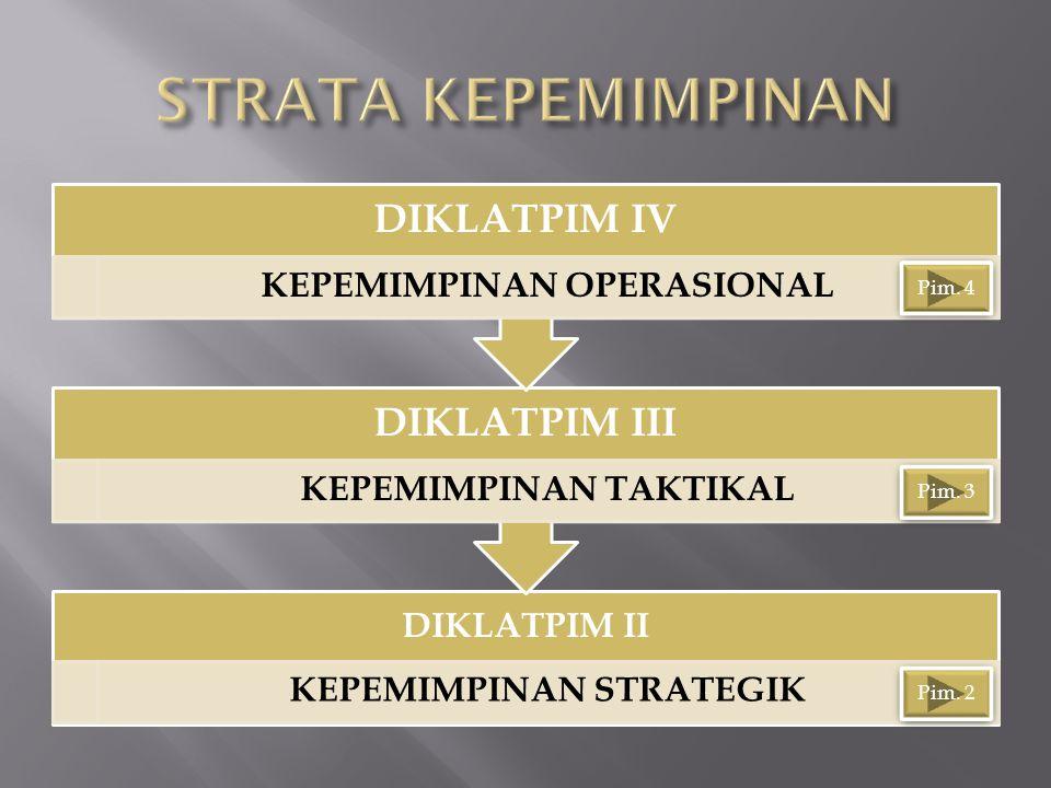 DIKLATPIM II KEPEMIMPINAN STRATEGIK DIKLATPIM III KEPEMIMPINAN TAKTIKAL DIKLATPIM IV KEPEMIMPINAN OPERASIONAL Pim. 2 Pim. 3 Pim. 4