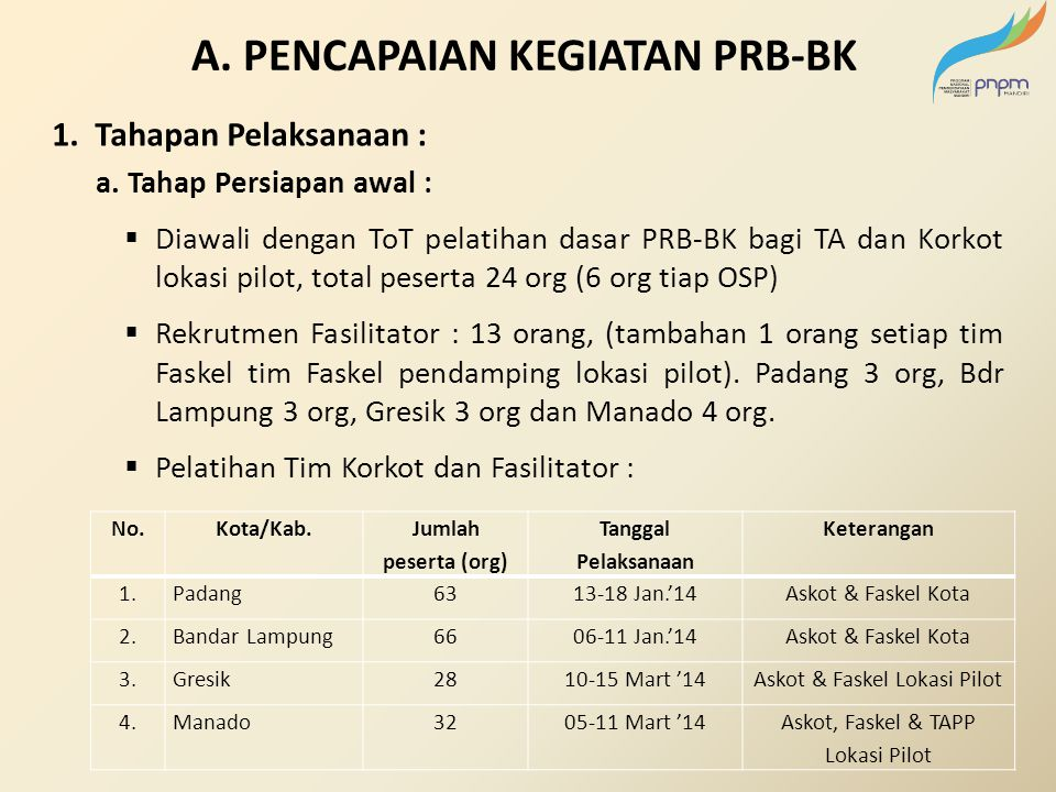 A. PENCAPAIAN KEGIATAN PRB-BK 1. Tahapan Pelaksanaan : a. Tahap Persiapan awal :  Diawali dengan ToT pelatihan dasar PRB-BK bagi TA dan Korkot lokasi