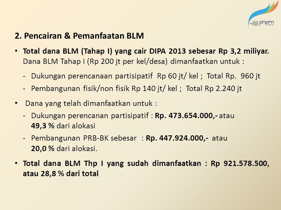 2. Pencairan & Pemanfaatan BLM Total dana BLM (Tahap I) yang cair DIPA 2013 sebesar Rp 3,2 miliyar. Dana BLM Tahap I (Rp 200 jt per kel/desa) dimanfaa