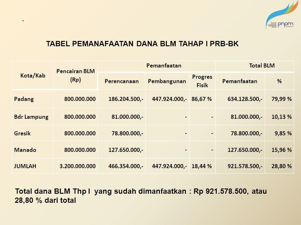 . Kota/Kab Pencairan BLM (Rp) PemanfaatanTotal BLM Perencanaan Pembangunan Progres Fisik Pemanfaatan% Padang800.000.000186.204.500,- 447.924.000,- 86,67 %634.128.500,-79,99 % Bdr Lampung800.000.00081.000.000,- -- 10,13 % Gresik800.000.00078.800.000,- -- 9,85 % Manado800.000.000127.650.000,- -- 15,96 % JUMLAH3.200.000.000466.354.000,- 447.924.000,- 18,44 %921.578.500,-28,80 % TABEL PEMANAFAATAN DANA BLM TAHAP I PRB-BK Total dana BLM Thp I yang sudah dimanfaatkan : Rp 921.578.500, atau 28,80 % dari total