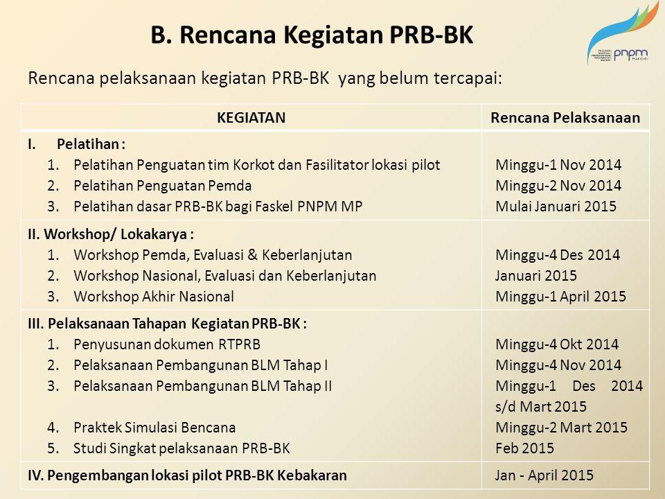 Rencana pelaksanaan kegiatan PRB-BK yang belum tercapai: B. Rencana Kegiatan PRB-BK KEGIATANRencana Pelaksanaan I.Pelatihan : 1.Pelatihan Penguatan ti