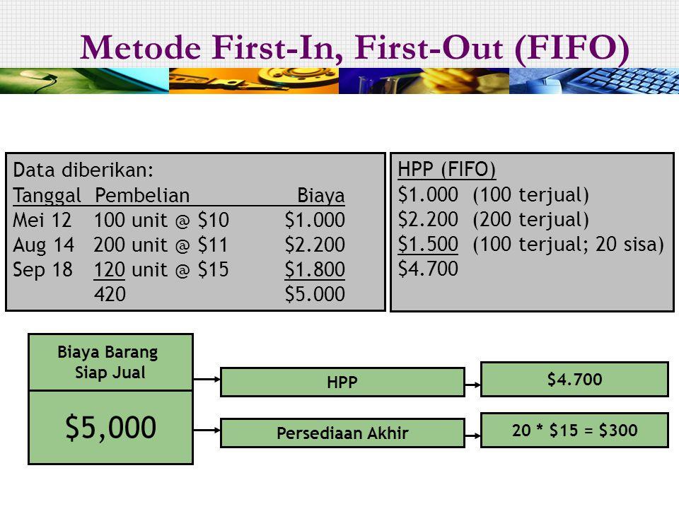Data diberikan: Tanggal Pembelian Biaya Mei 12 100 unit @ $10$1.000 Aug 14 200 unit @ $11$2.200 Sep 18 120 unit @ $15$1.800 420$5.000 HPP $4.70020 * $15 = $300 Persediaan Akhir $5,000 Biaya Barang Siap Jual HPP (FIFO) $1.000 (100 terjual) $2.200 (200 terjual) $1.500 (100 terjual; 20 sisa) $4.700 Metode First-In, First-Out (FIFO)