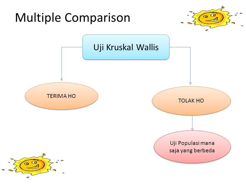 Multiple Comparison Uji Kruskal Wallis TERIMA HO TOLAK HO Uji Populasi mana saja yang berbeda