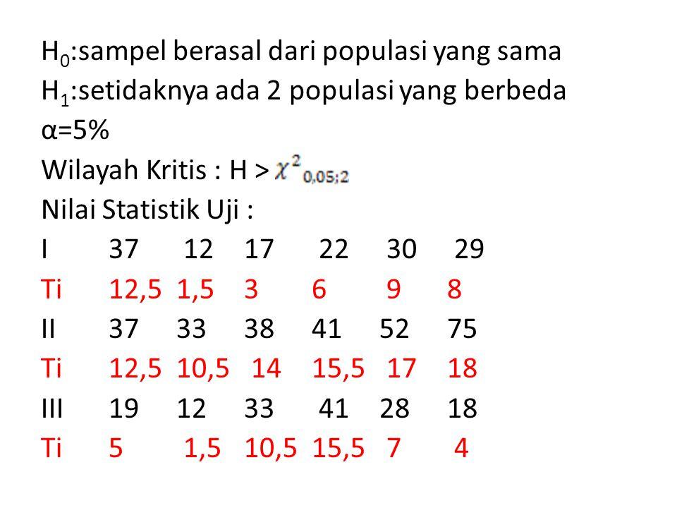 H 0 :sampel berasal dari populasi yang sama H 1 :setidaknya ada 2 populasi yang berbeda α=5% Wilayah Kritis : H > Nilai Statistik Uji : I 37 12 17 22
