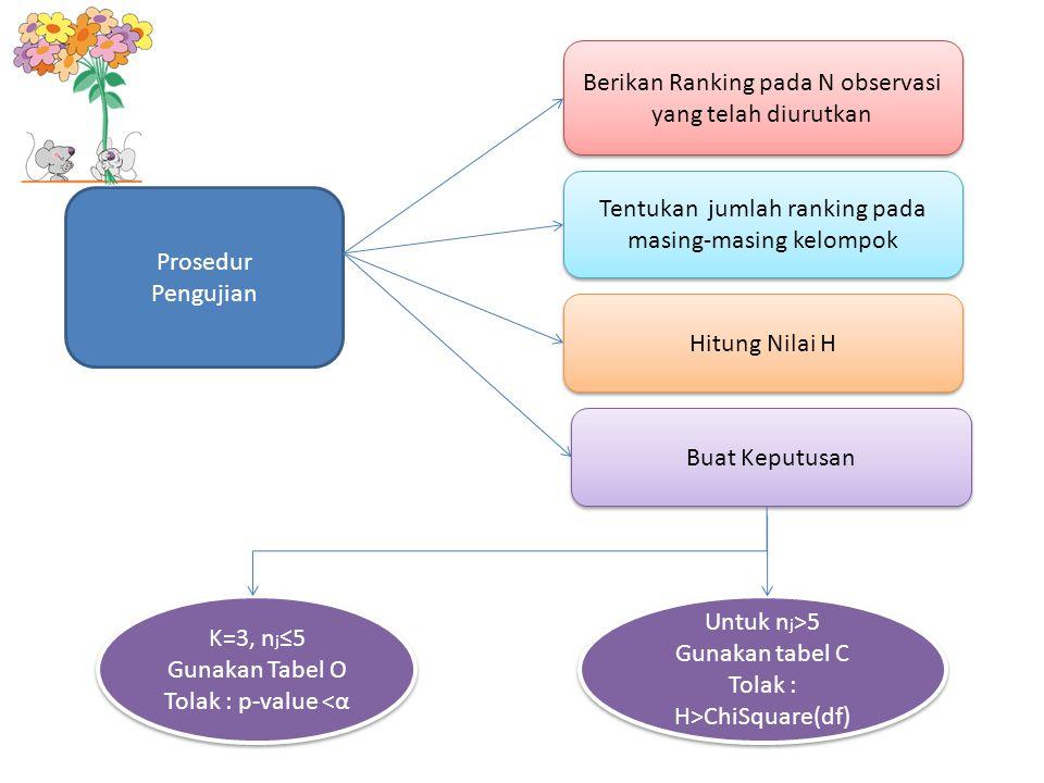 Prosedur Pengujian Berikan Ranking pada N observasi yang telah diurutkan Tentukan jumlah ranking pada masing-masing kelompok Hitung Nilai H Buat Keput
