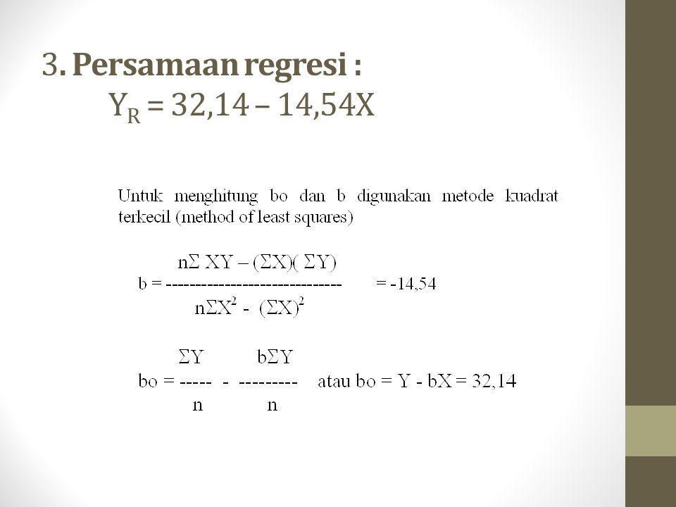 3. Persamaan regresi : Y R = 32,14 – 14,54X