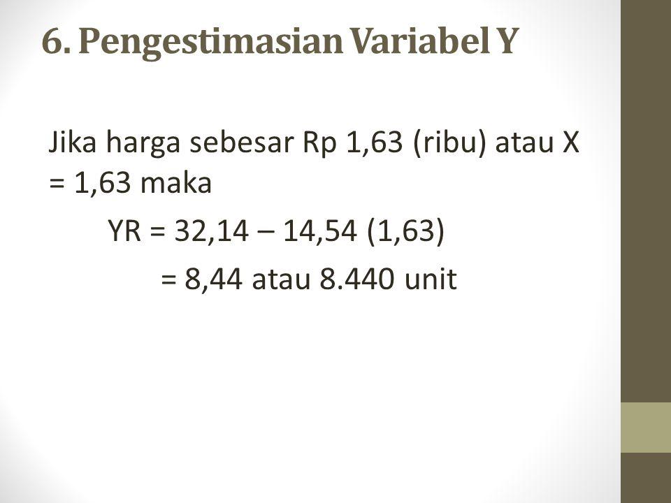 6. Pengestimasian Variabel Y Jika harga sebesar Rp 1,63 (ribu) atau X = 1,63 maka YR = 32,14 – 14,54 (1,63) = 8,44 atau 8.440 unit