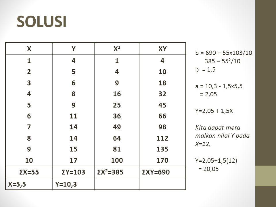 SOLUSI XYX2X2 XY 1 2 3 4 5 6 7 8 9 10 4 5 6 8 9 11 14 15 17 1 4 9 16 25 36 49 64 81 100 4 10 18 32 45 66 98 112 135 170 ΣX=55ΣY=103ΣX 2 =385ΣXY=690 X=5,5Y=10,3 b = 690 – 55x103/10 385 – 55 2 /10 b = 1,5 a = 10,3 - 1,5x5,5 = 2,05 Y=2,05 + 1,5X Kita dapat mera malkan nilai Y pada X=12, Y=2,05+1,5(12) = 20,05