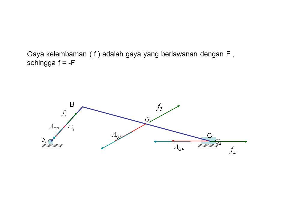 B C Gaya kelembaman ( f ) adalah gaya yang berlawanan dengan F, sehingga f = -F