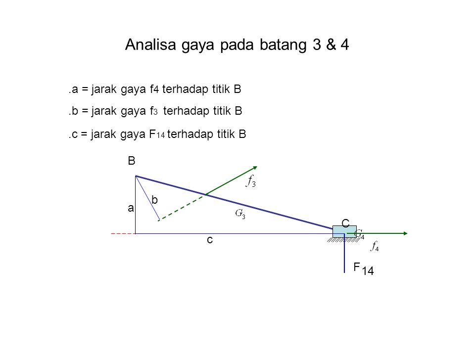Analisa gaya pada batang 3 & 4 C B.a = jarak gaya f 4 terhadap titik B.b = jarak gaya f 3 terhadap titik B.c = jarak gaya F 14 terhadap titik B a b F 14 c