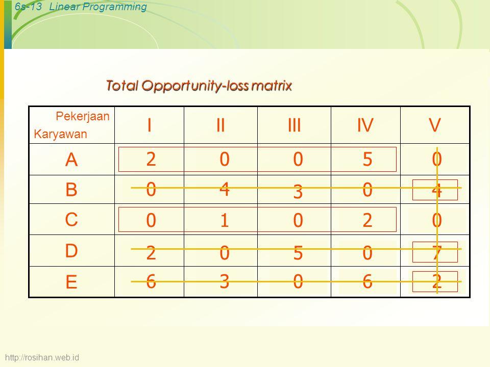 6s-12Linear Programming Pekerjaan Karyawan IIIIIIIVV ARp 10Rp 12Rp 10Rp 8Rp 15 B141091513 C987812 D131581611 E1013141117 Langkah-langkah Metode Hungarian 1.Mengubah Matriks biaya menjadi matriks opportunity-loss: Caranya: pilih elemen terbesar dari setiap baris, kurangkan pada seluruh elemen baris tersebut Opportunity-loss matrix 07535 0 0 0 0 1562 3454 3185 7436 http://rosihan.web.id