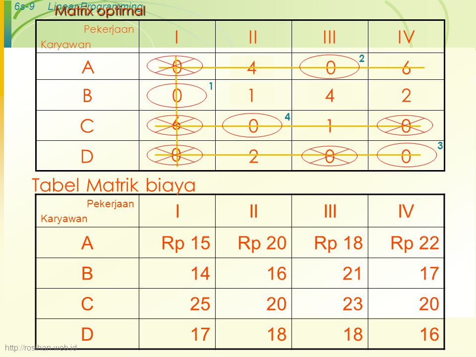 6s-9Linear Programming Matrix optimal 0021D 0105C 3520B 7150A IVIIIIII Pekerjaan Karyawan 046 142 6 0 Pekerjaan Karyawan IIIIIIIV ARp 15Rp 20Rp 18Rp 22 B14162117 C25202320 D1718 16 Tabel Matrik biaya 1 2 3 4 http://rosihan.web.id