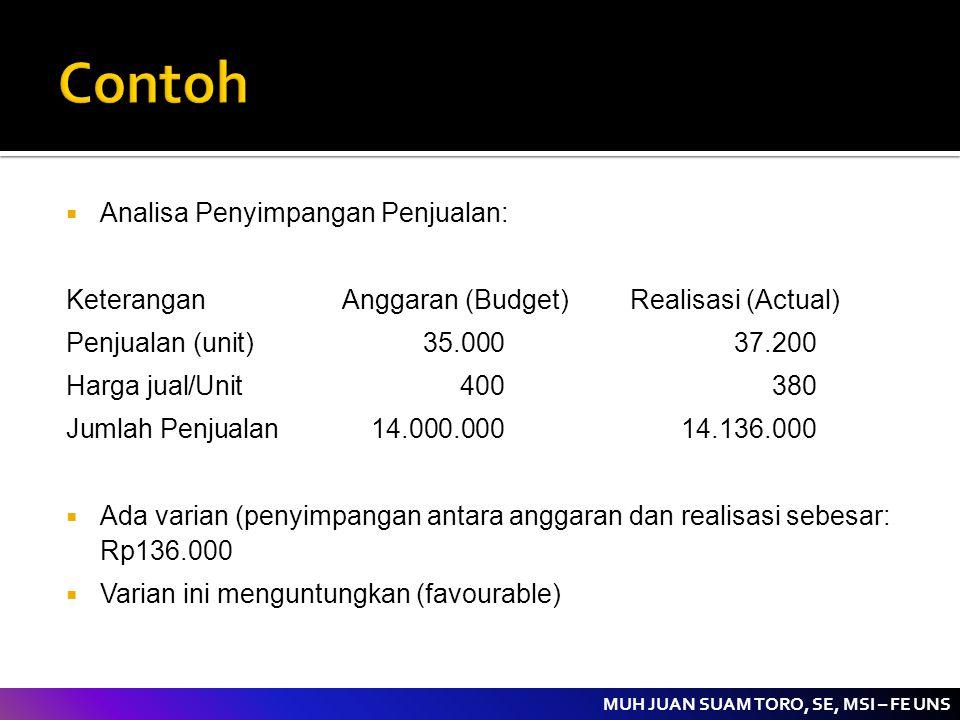 MUH JUAN SUAM TORO, SE, MSI – FE UNS  Analisa Penyimpangan Penjualan: KeteranganAnggaran (Budget)Realisasi (Actual) Penjualan (unit)35.00037.200 Harg