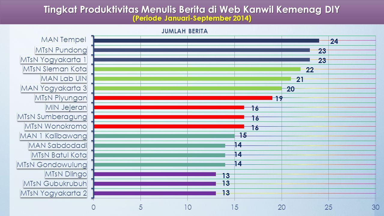 Tingkat Produktivitas Menulis Berita di Web Kanwil Kemenag DIY (Periode Januari-September 2014) MAN Tempel