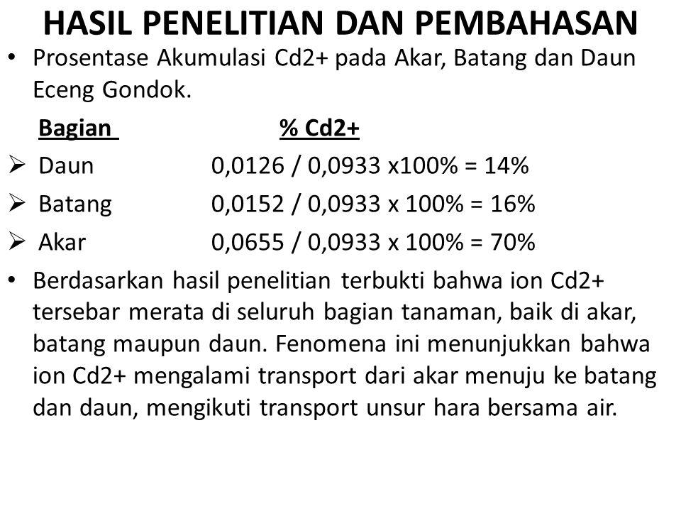 HASIL PENELITIAN DAN PEMBAHASAN Prosentase Akumulasi Cd2+ pada Akar, Batang dan Daun Eceng Gondok. Bagian % Cd2+  Daun 0,0126 / 0,0933 x100% = 14% 