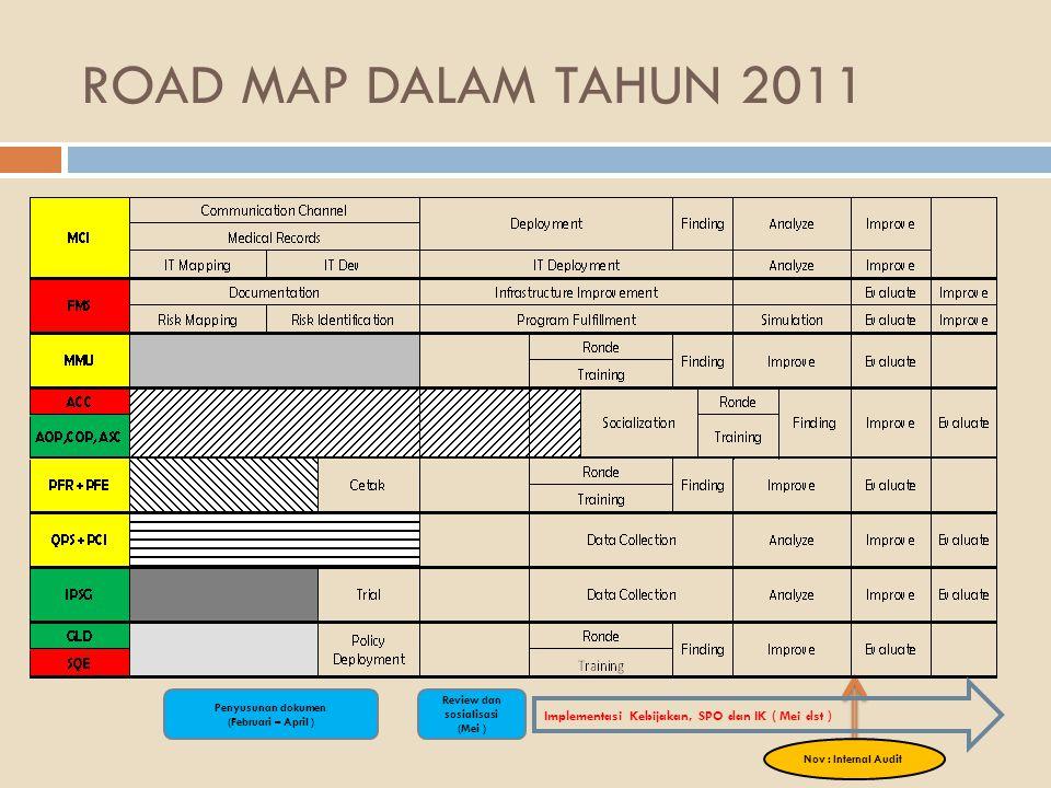 ROAD MAP DALAM TAHUN 2011 Penyusunan dokumen (Februari – April ) Review dan sosialisasi (Mei ) Implementasi Kebijakan, SPO dan IK ( Mei dst ) Nov : In