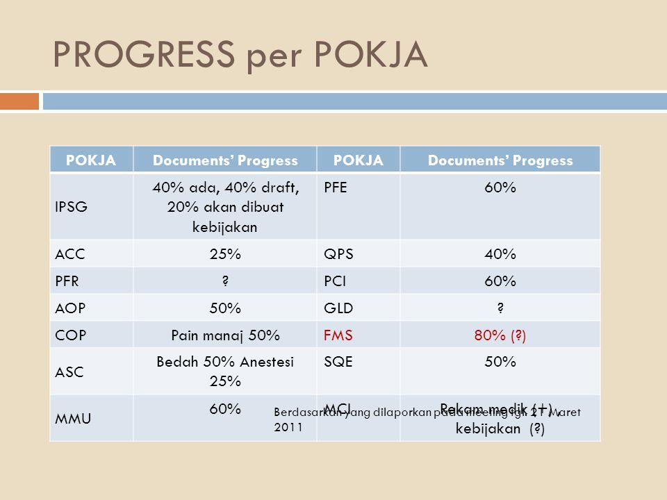PROGRESS per POKJA POKJA Documents' ProgressPOKJADocuments' Progress IPSG 40% ada, 40% draft, 20% akan dibuat kebijakan PFE60% ACC 25%QPS40% PFR ?PCI6