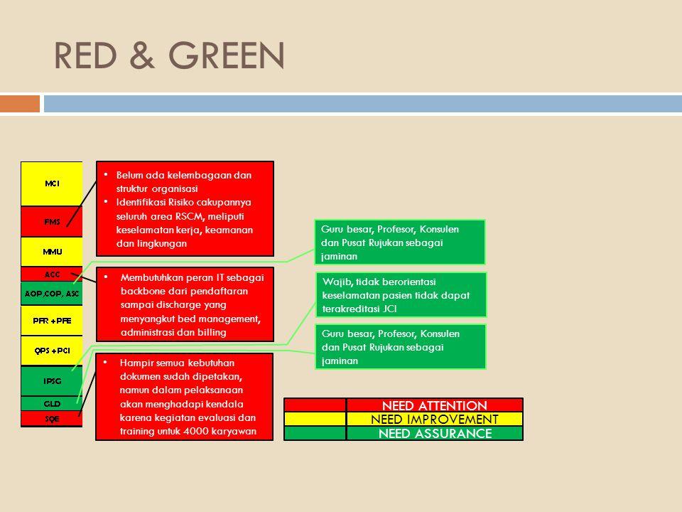 RED & GREEN NEED ATTENTION NEED IMPROVEMENT NEED ASSURANCE Hampir semua kebutuhan dokumen sudah dipetakan, namun dalam pelaksanaan akan menghadapi ken