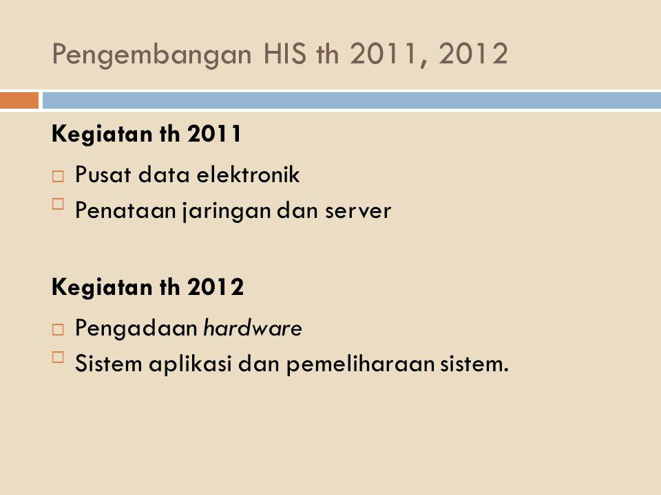 Pengembangan HIS th 2011, 2012 Kegiatan th 2011  Pusat data elektronik Penataan jaringan dan server Kegiatan th 2012  Pengadaan hardware Sistem ap