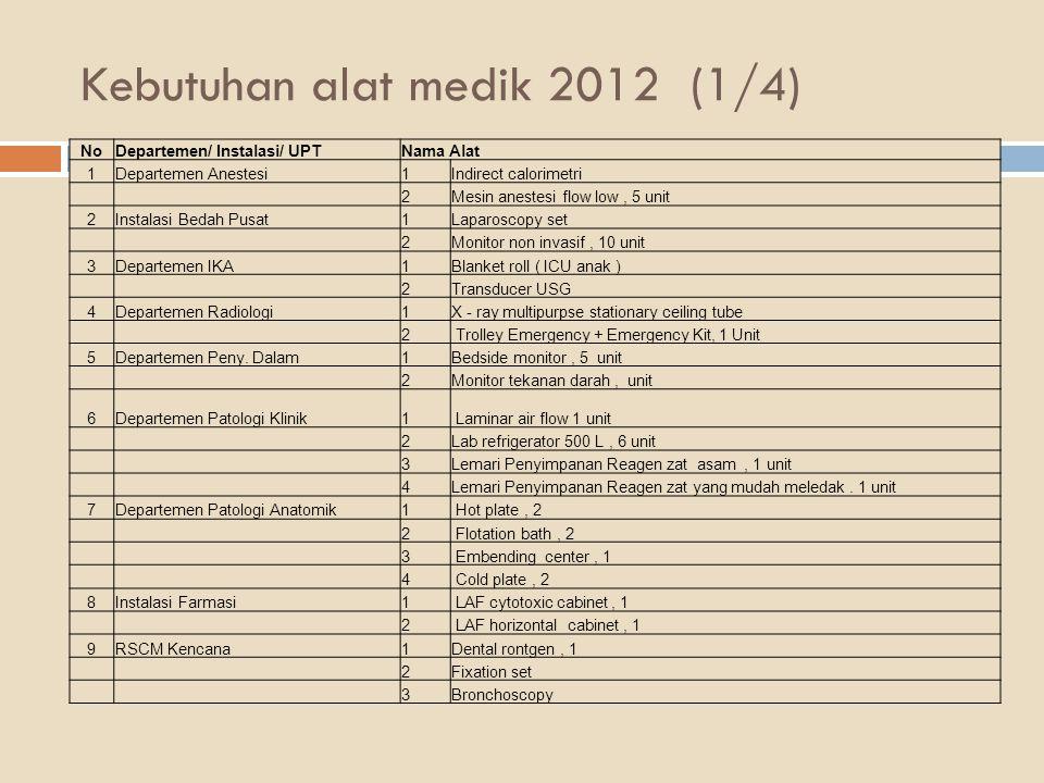 Kebutuhan alat medik 2012 (1/4) NoDepartemen/ Instalasi/ UPTNama Alat 1Departemen Anestesi1Indirect calorimetri 2Mesin anestesi flow low, 5 unit 2Inst