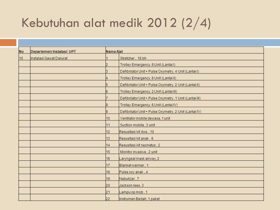 Kebutuhan alat medik 2012 (2/4) NoDepartemen/ Instalasi/ UPTNama Alat 10Instalasi Gawat Darurat1 Stretcher, 18 bh 2 Trolley Emergency, 8 Unit (Lantai