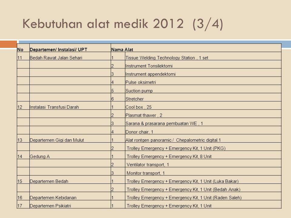 Kebutuhan alat medik 2012 (3/4) NoDepartemen/ Instalasi/ UPTNama Alat 11Bedah Rawat Jalan Sehari1Tissue Welding Technology Station, 1 set 2Instrument