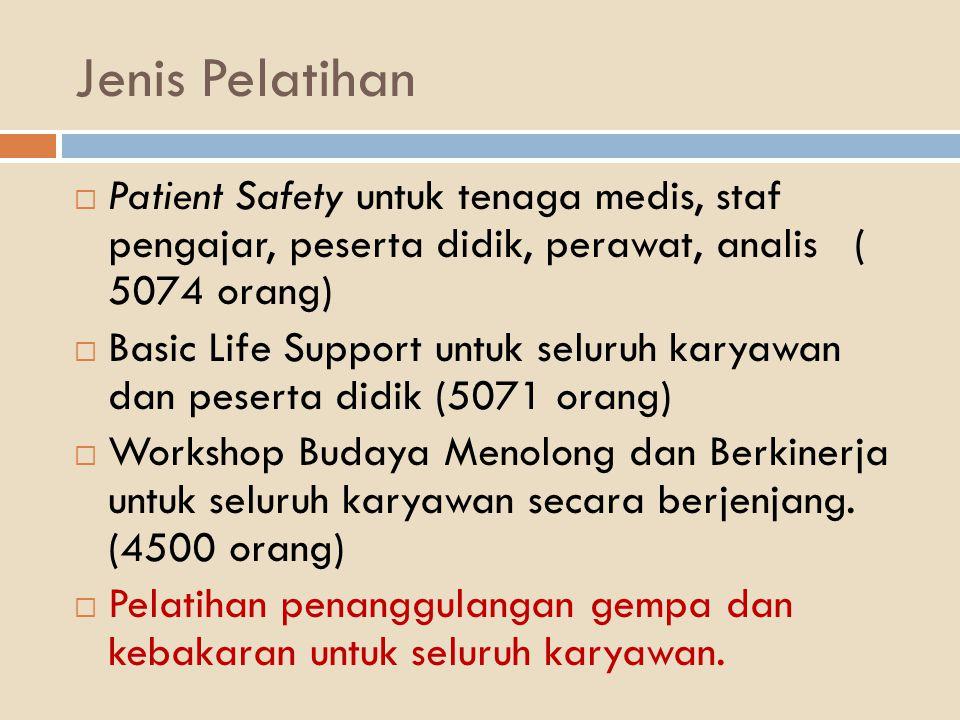 Jenis Pelatihan  Patient Safety untuk tenaga medis, staf pengajar, peserta didik, perawat, analis ( 5074 orang)  Basic Life Support untuk seluruh ka