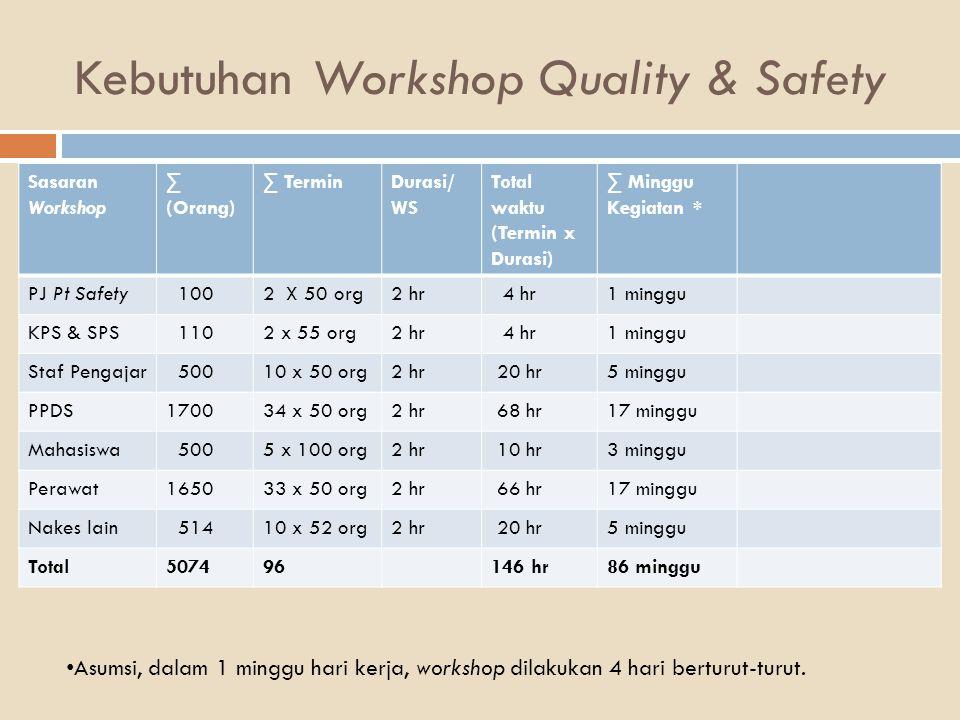 Kebutuhan Workshop Quality & Safety Sasaran Workshop ∑ (Orang) ∑ TerminDurasi/ WS Total waktu (Termin x Durasi) ∑ Minggu Kegiatan * PJ Pt Safety 1002