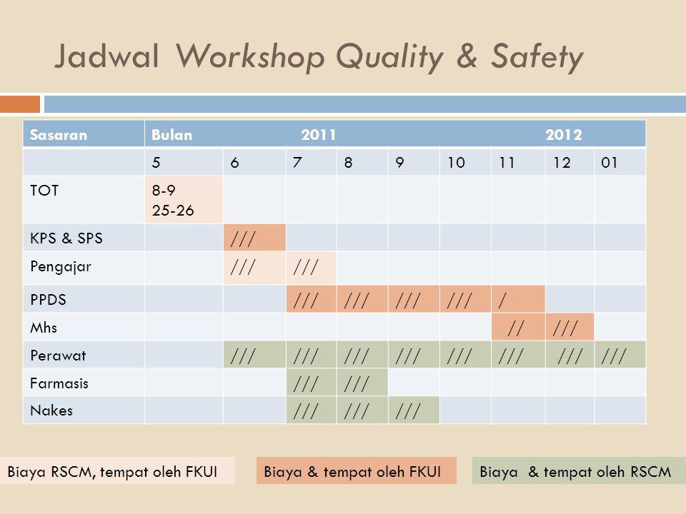 Jadwal Workshop Quality & Safety SasaranBulan 2011 2012 5678910111201 TOT8-9 25-26 KPS & SPS/// Pengajar/// PPDS/// / Mhs ///// Perawat/// Farmasis///