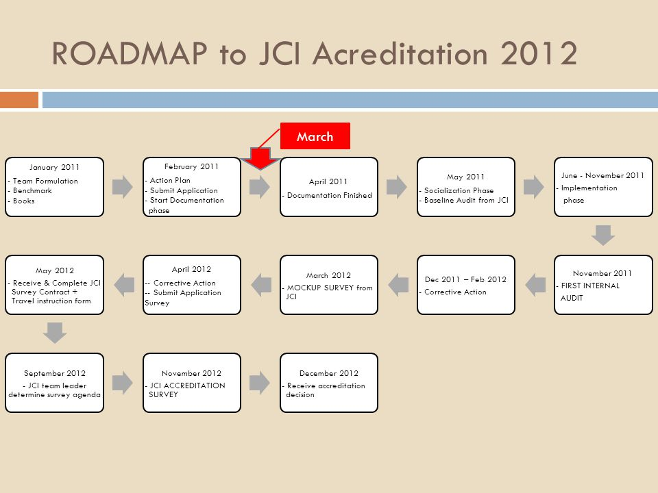 ROADMAP to JCI Acreditation 2012 January 2011 - Team Formulation - Benchmark - Books February 2011 - Action Plan - Submit Application - Start Documentation phase April 2011 - Documentation Finished May 2011 - Socialization Phase - Baseline Audit from JCI June - November 2011 - Implementation phase November 2011 - FIRST INTERNAL AUDIT Dec 2011 – Feb 2012 - Corrective Action March 2012 - MOCKUP SURVEY from JCI April 2012 -- Corrective Action -- Submit Application Survey May 2012 - Receive & Complete JCI Survey Contract + Travel instruction form September 2012 - JCI team leader determine survey agenda November 2012 - JCI ACCREDITATION SURVEY December 2012 - Receive accreditation decision March