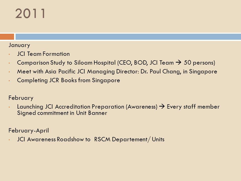 Jadwal Workshop Quality & Safety SasaranBulan 2011 2012 5678910111201 TOT8-9 25-26 KPS & SPS/// Pengajar/// PPDS/// / Mhs ///// Perawat/// Farmasis/// Nakes/// Biaya & tempat oleh RSCMBiaya & tempat oleh FKUIBiaya RSCM, tempat oleh FKUI