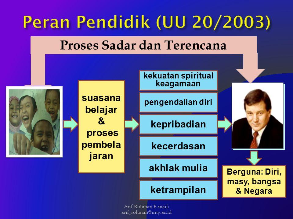 S-1 LULUSAN LPTK S-1 LULUSAN NON-LPTK PENDIDIKAN PROFESI D-II / S-1 LULUSAN LPTK S-1 LULUSAN NON-LPTK PROGRAM AKTA SERTIFIKAT PROFESI DIANGKAT SBG GURU Sekarang UUGD (14/2005 Arif Rohman E-mail: arif_rohman@uny.ac.id