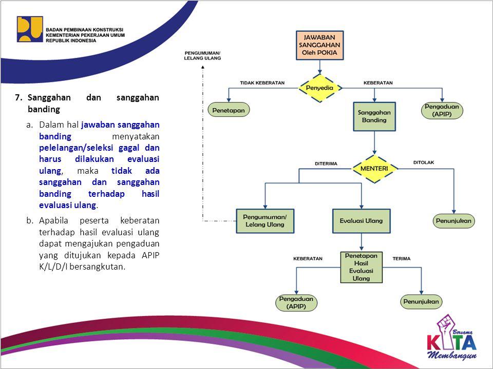 7.Sanggahan dan sanggahan banding a.Dalam hal jawaban sanggahan banding menyatakan pelelangan/seleksi gagal dan harus dilakukan evaluasi ulang, maka t