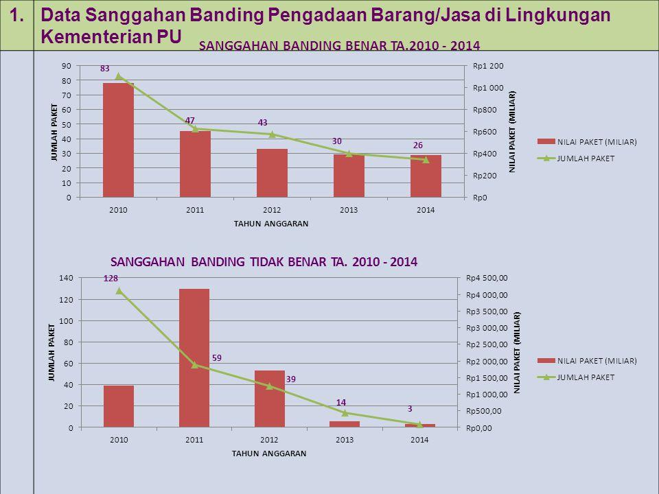 1.Data Sanggahan Banding Pengadaan Barang/Jasa di Lingkungan Kementerian PU