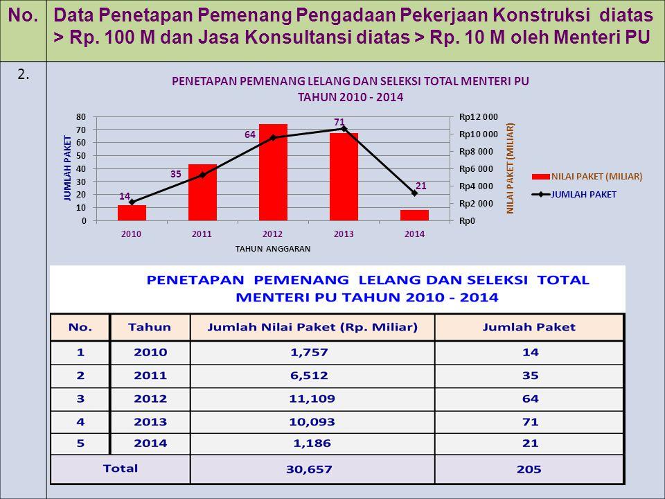 No.Data Penetapan Pemenang Pengadaan Pekerjaan Konstruksi diatas > Rp. 100 M dan Jasa Konsultansi diatas > Rp. 10 M oleh Menteri PU 2.