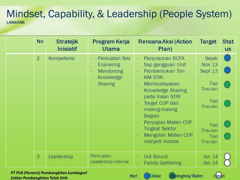 No Stratejik Inisiatif Program Kerja Utama Rencana Aksi (Action Plan) TargetStat us 2Kompetensi-Perkuatan Sisi Enjinering -Mendorong Knowledge Sharing