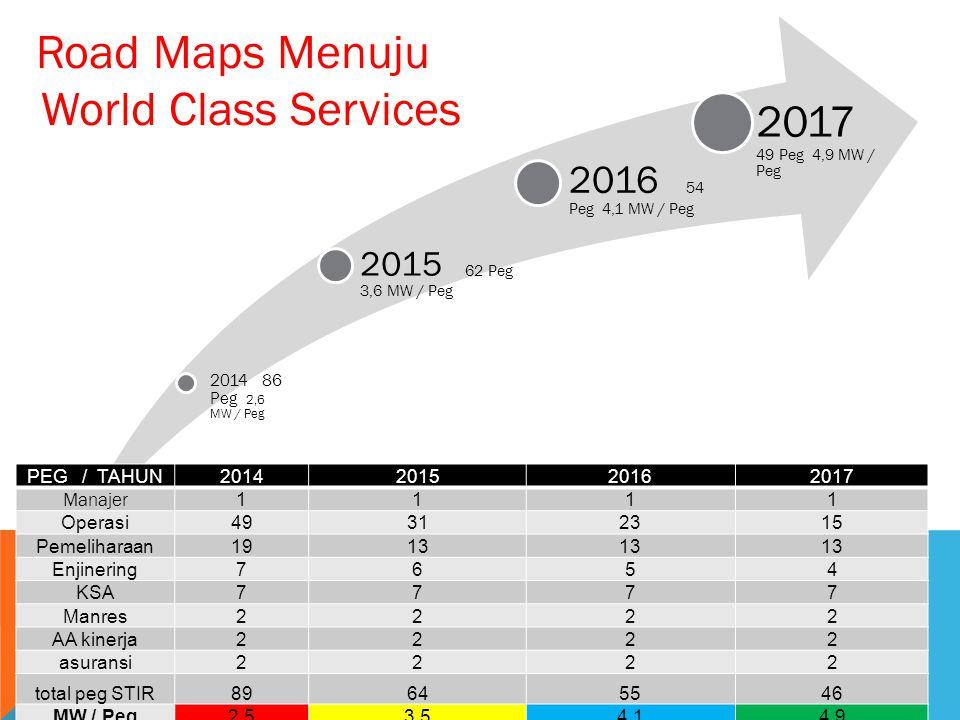 2014 86 Peg 2,6 MW / Peg 2015 62 Peg 3,6 MW / Peg 2016 54 Peg 4,1 MW / Peg 2017 49 Peg 4,9 MW / Peg PEG / TAHUN2014201520162017 Manajer 1111 Operasi49