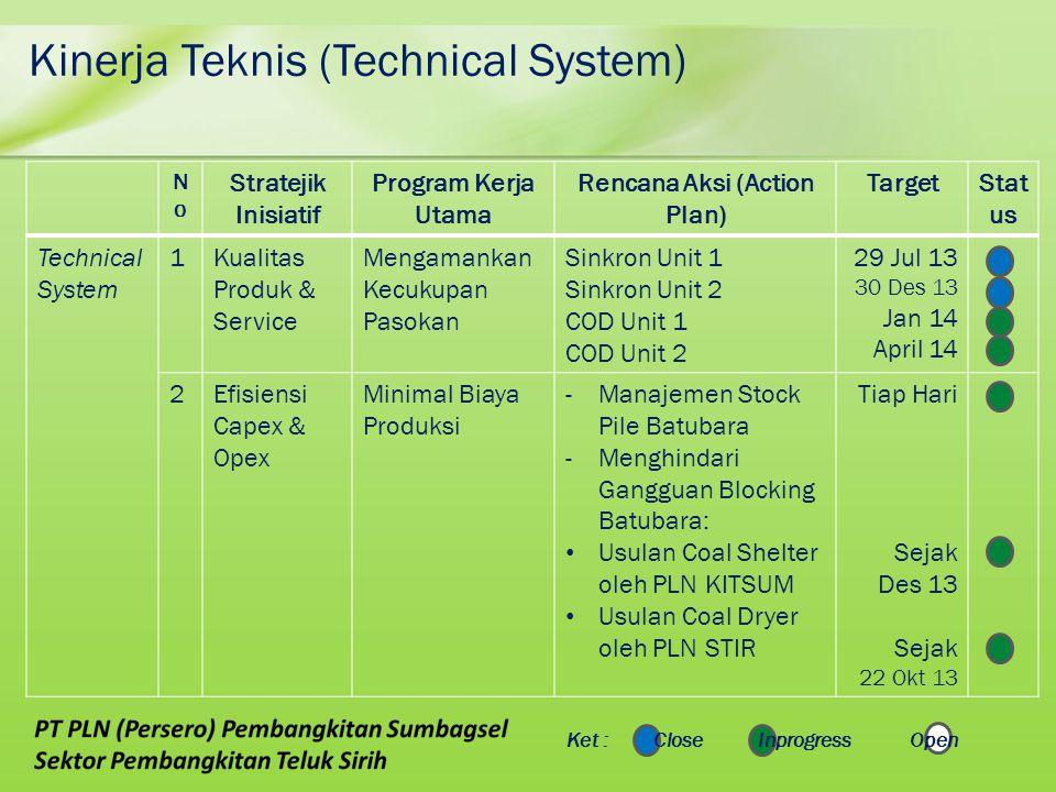 Kinerja Teknis (Technical System) NoNo Stratejik Inisiatif Program Kerja Utama Rencana Aksi (Action Plan) TargetStat us Technical System 1Kualitas Pro