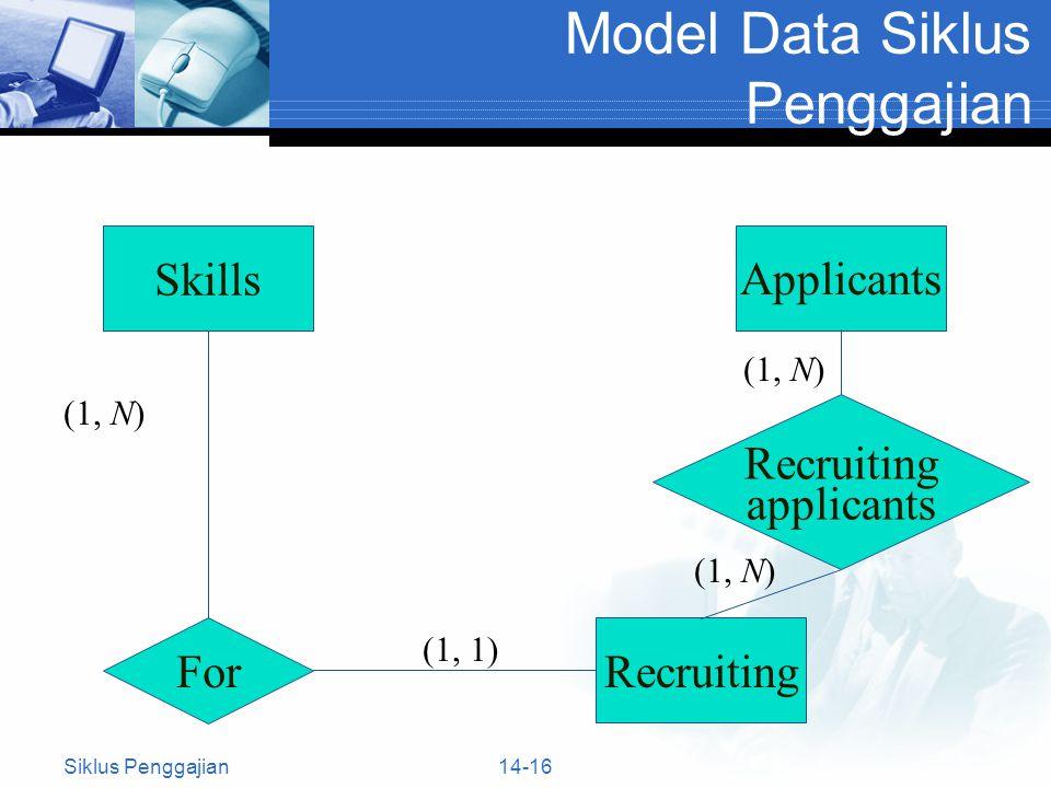 14-16 Model Data Siklus Penggajian Skills Recruiting (1, N) (1, 1) (1, N) Applicants Recruiting applicants (1, N) For Siklus Penggajian