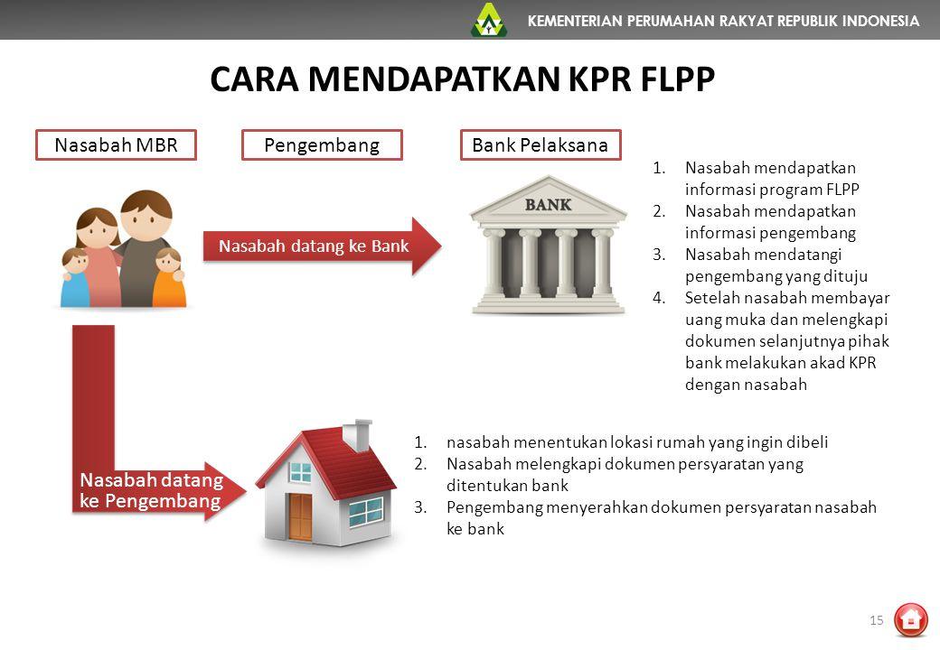 KEMENTERIAN PERUMAHAN RAKYAT REPUBLIK INDONESIA CARA MENDAPATKAN KPR FLPP 15 Nasabah datang ke Bank Nasabah datang ke Pengembang Nasabah MBRPengembang