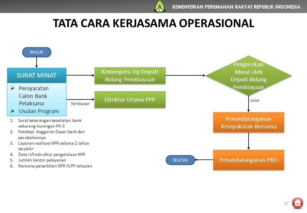 KEMENTERIAN PERUMAHAN RAKYAT REPUBLIK INDONESIA TATA CARA KERJASAMA OPERASIONAL 17 MULAI SURAT MINAT  Persyaratan Calon Bank Pelaksana  Usulan Progr