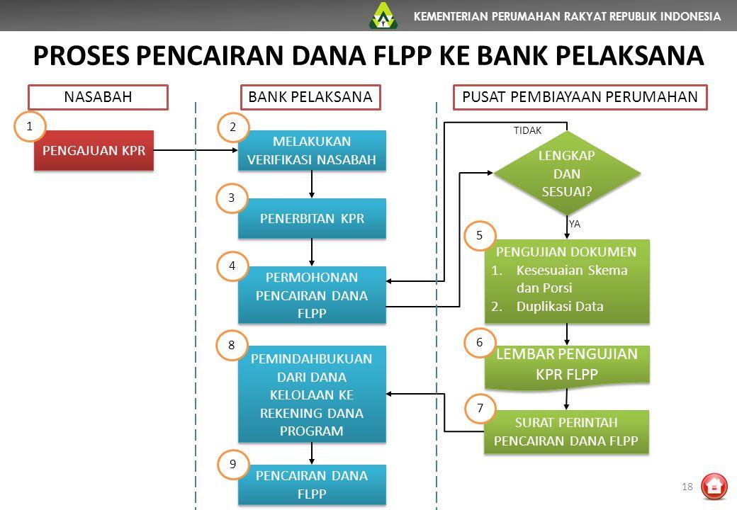 KEMENTERIAN PERUMAHAN RAKYAT REPUBLIK INDONESIA PROSES PENCAIRAN DANA FLPP KE BANK PELAKSANA 18 PENGAJUAN KPR MELAKUKAN VERIFIKASI NASABAH PENERBITAN