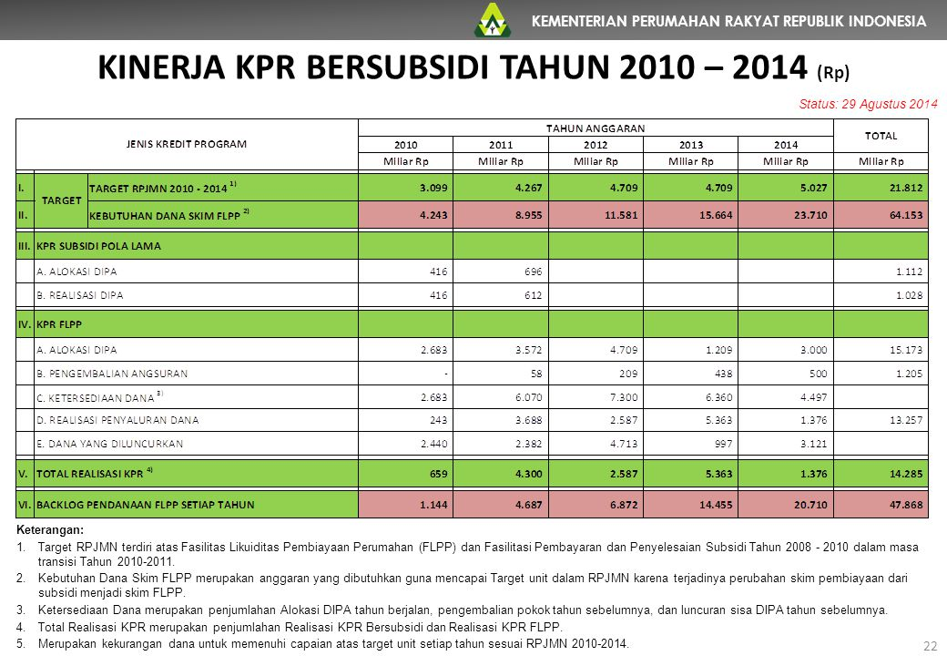 KEMENTERIAN PERUMAHAN RAKYAT REPUBLIK INDONESIA 22 KINERJA KPR BERSUBSIDI TAHUN 2010 – 2014 (Rp) Status: 29 Agustus 2014 Keterangan: 1.Target RPJMN te