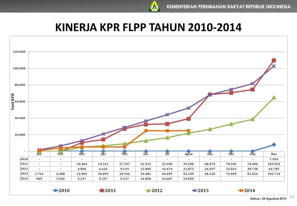 KEMENTERIAN PERUMAHAN RAKYAT REPUBLIK INDONESIA KINERJA KPR FLPP TAHUN 2010-2014 Status : 29 Agustus 2014 23