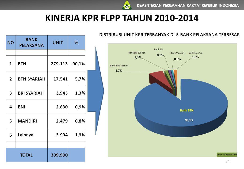 KEMENTERIAN PERUMAHAN RAKYAT REPUBLIK INDONESIA NO BANK PELAKSANA UNIT% 1 BTN279.11390,1% 2 BTN SYARIAH17.5415,7% 3 BRI SYARIAH3.9431,3% 4 BNI2.8300,9