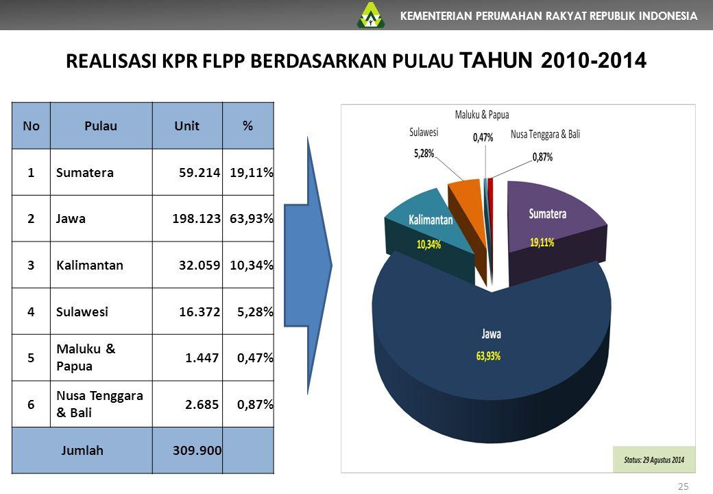 KEMENTERIAN PERUMAHAN RAKYAT REPUBLIK INDONESIA REALISASI KPR FLPP BERDASARKAN PULAU TAHUN 2010-2014 NoPulauUnit% 1Sumatera 59.21419,11% 2Jawa 198.123