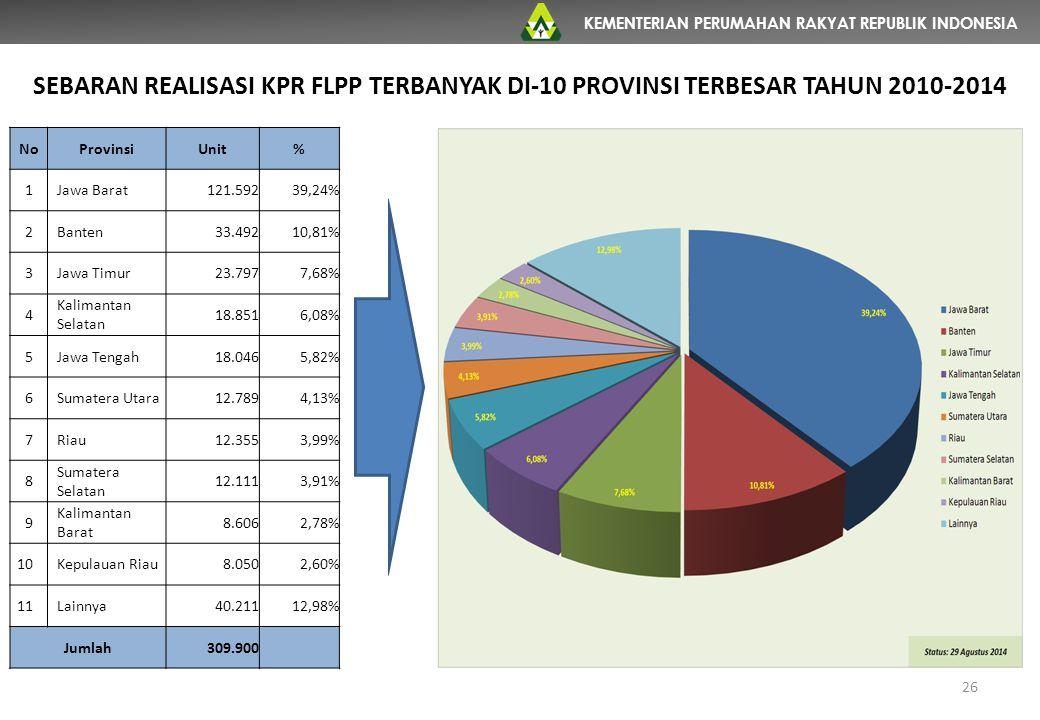 KEMENTERIAN PERUMAHAN RAKYAT REPUBLIK INDONESIA SEBARAN REALISASI KPR FLPP TERBANYAK DI-10 PROVINSI TERBESAR TAHUN 2010-2014 NoProvinsiUnit% 1Jawa Bar