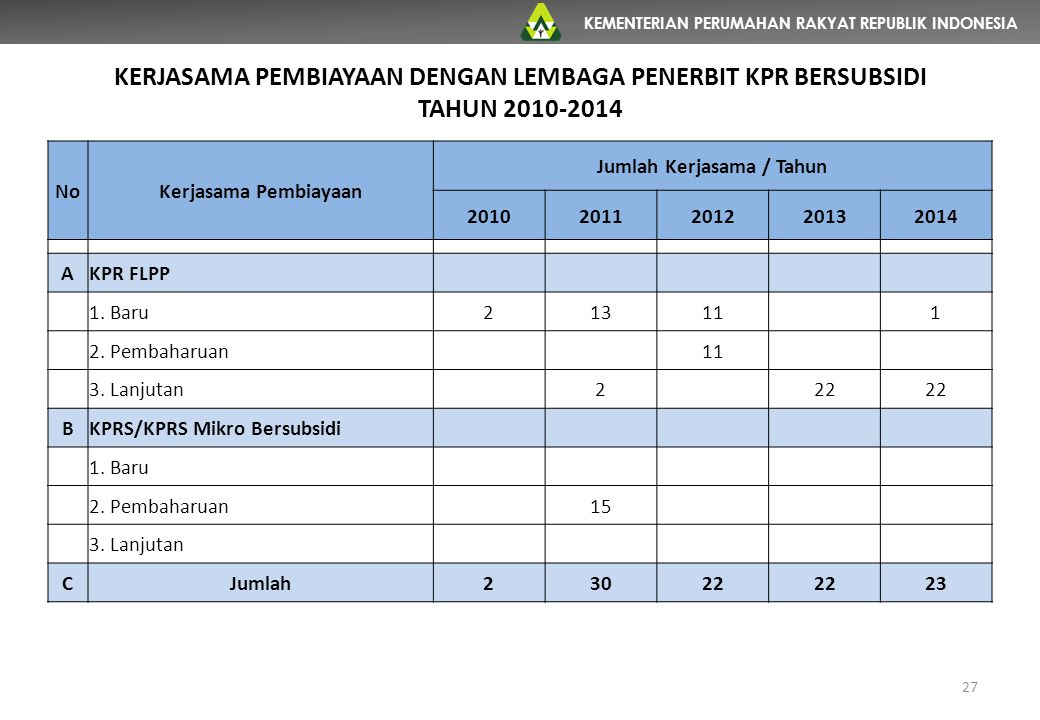 KEMENTERIAN PERUMAHAN RAKYAT REPUBLIK INDONESIA KERJASAMA PEMBIAYAAN DENGAN LEMBAGA PENERBIT KPR BERSUBSIDI TAHUN 2010-2014 27 NoKerjasama Pembiayaan